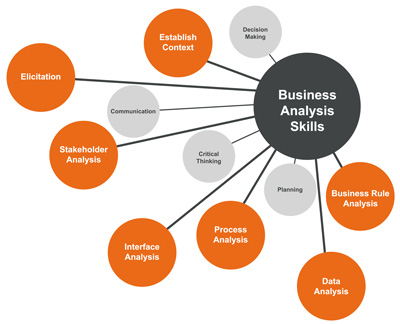 business analysis and valuation solution manual