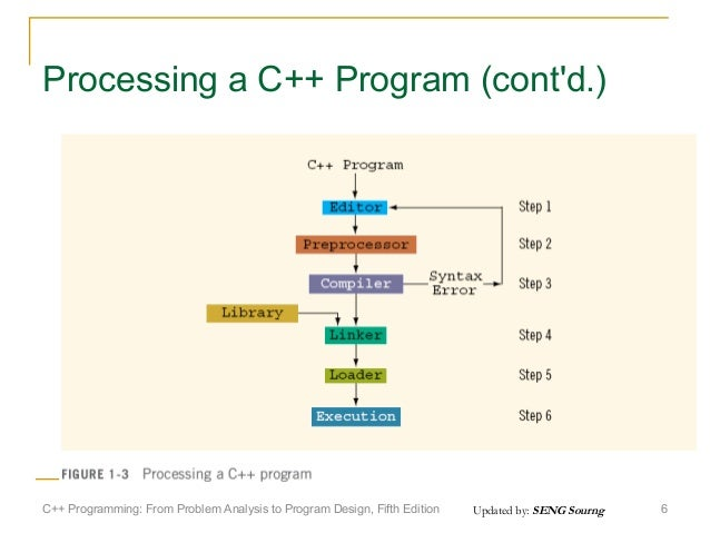 c programming from problem analysis to program design solution manual